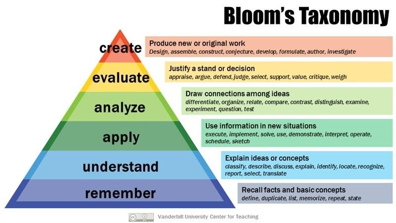 Bloom's Taxonomy